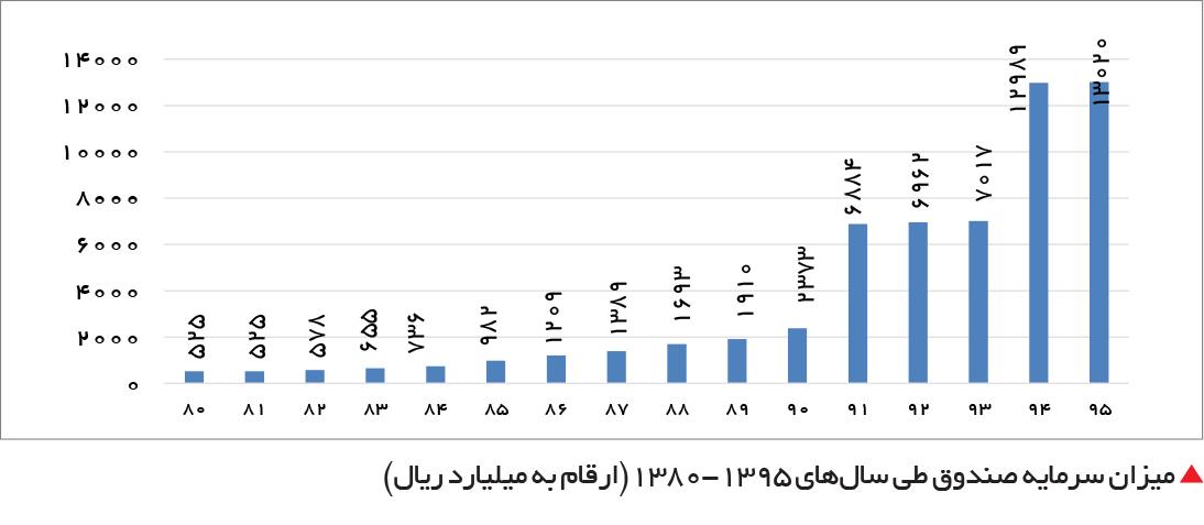 تجارت فردا-  میزان سرمایه صندوق طی سالهای 1395-1380(ارقام به میلیارد ریال)