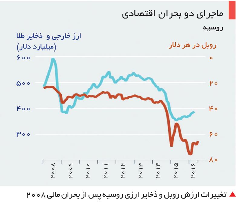 تجارت- فردا-   تغییرات ارزش روبل و ذخایر ارزی روسیه پس از بحران مالی 2008