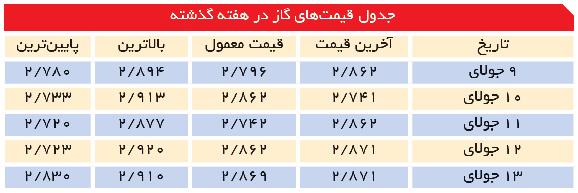 تجارت- فردا- جدول قیمتهای گاز در هفته گذشته