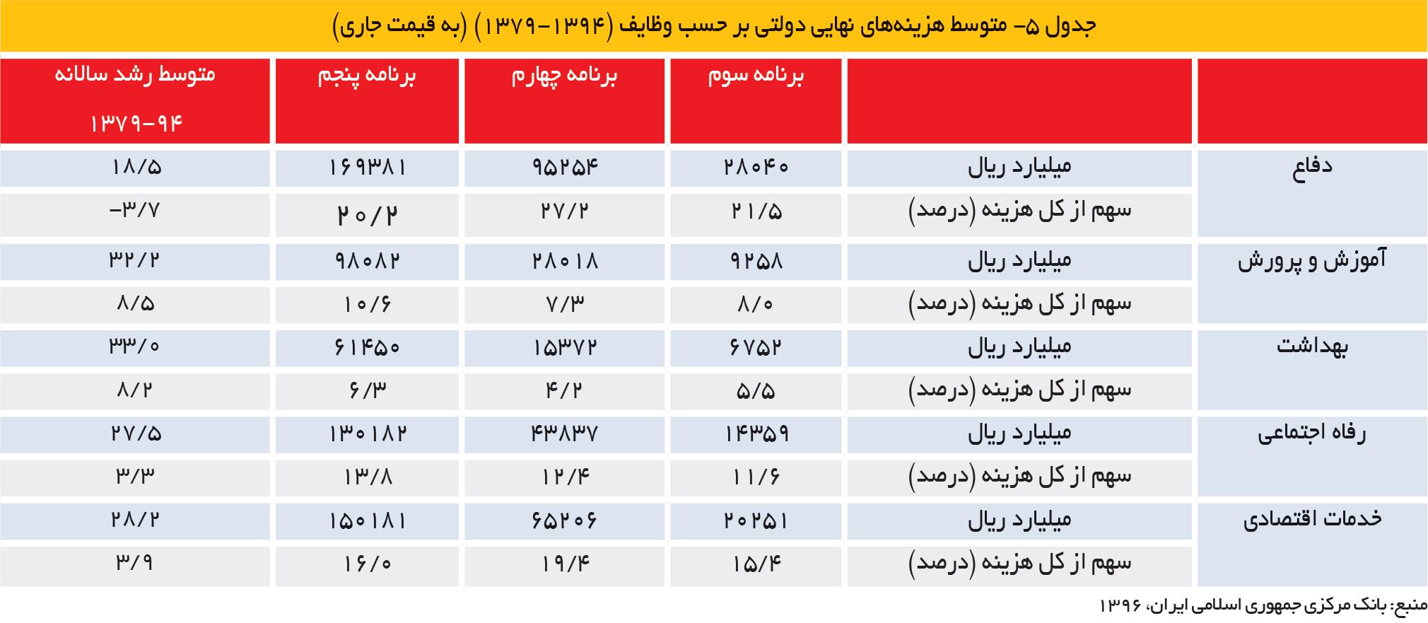 تجارت فردا- جدول 5- متوسط هزینههای نهایی دولتی بر حسب وظایف (1394-1379) (به قیمت جاری)