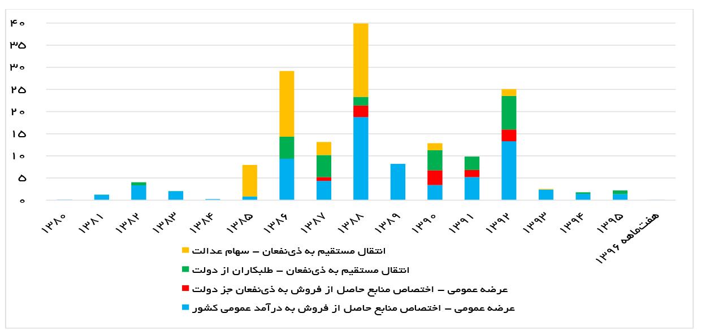 تجارت فردا-  عملکرد واگذاری بنگاهها از سوی سازمان خصوصیسازی به قیمت پایه 1390