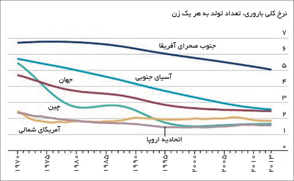 تجارت- فردا- نرخ کلی باروری، تعداد تولد به هر یک زن