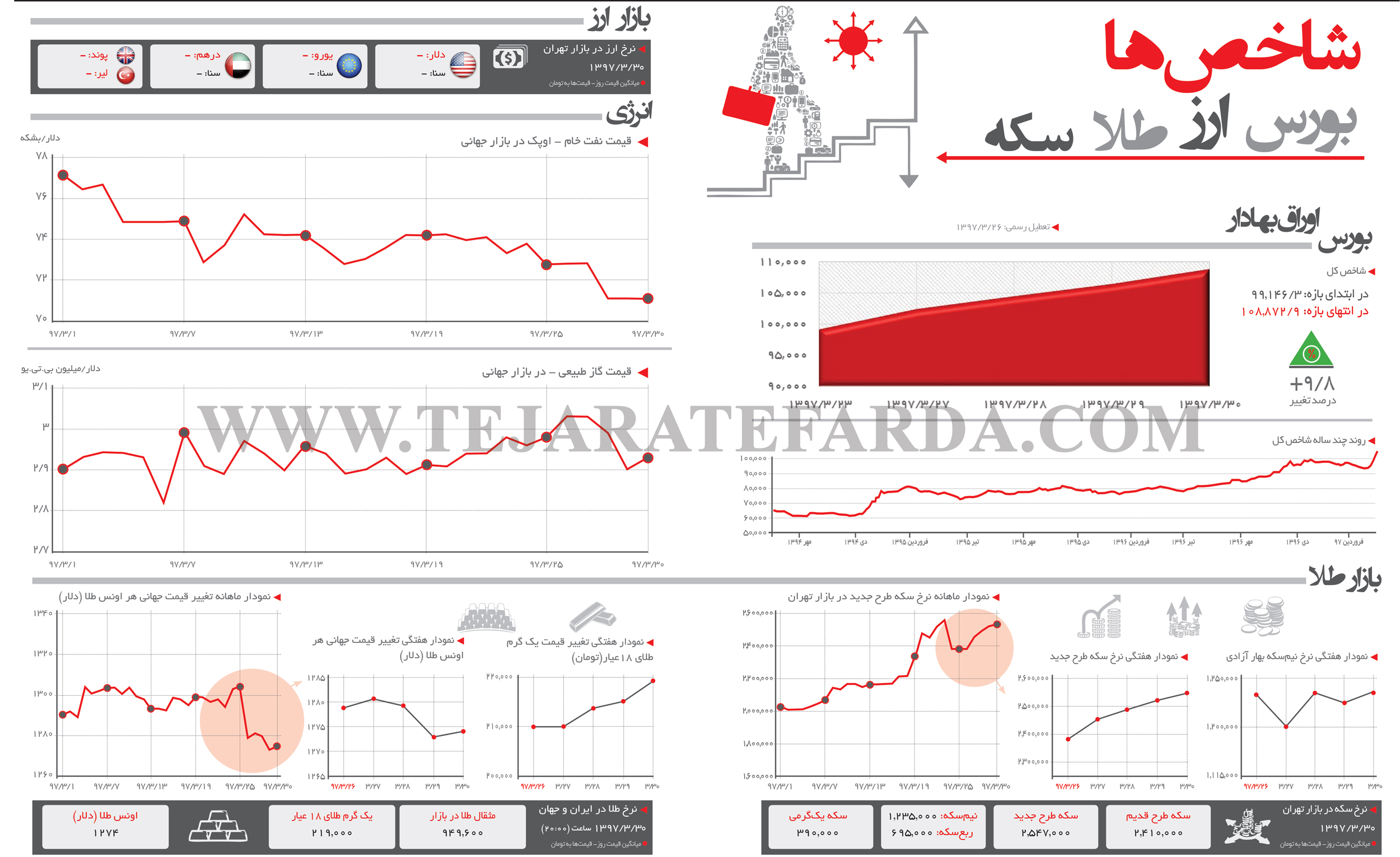 تجارت فردا- اینفوگرافیک- شاخصهای اقتصادی (273)