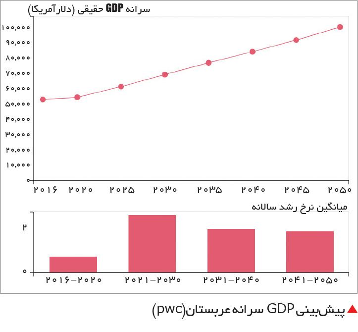 تجارت- فردا-  پیشبینی GDP سرانه عربستان(pwc)