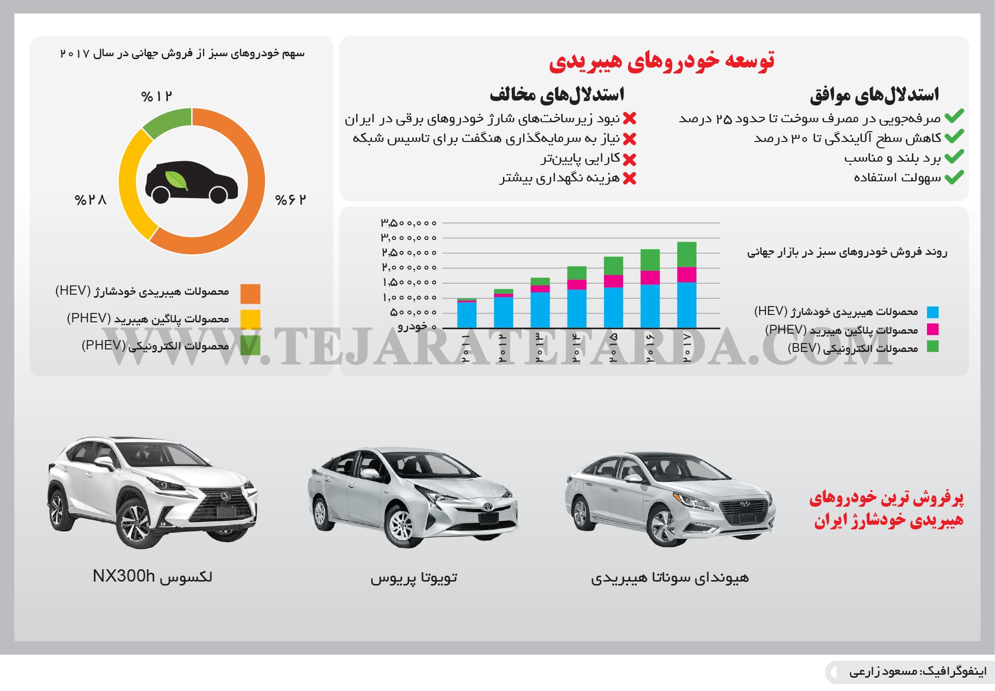 تجارت- فردا- توسعه خودروهای هیبریدی(اینفوگرافیک)