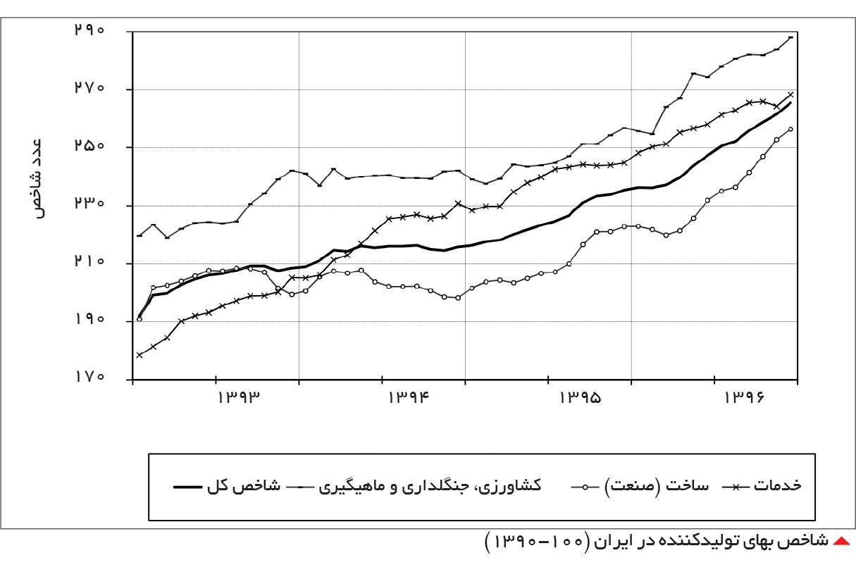 تجارت فردا-  شاخص بهای تولیدکننده در ایران (1390-100)
