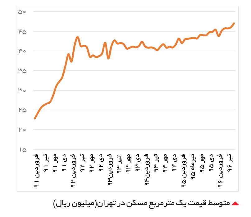 تجارت- فردا-  متوسط قیمت یک مترمربع مسکن در تهران(میلیون ریال)