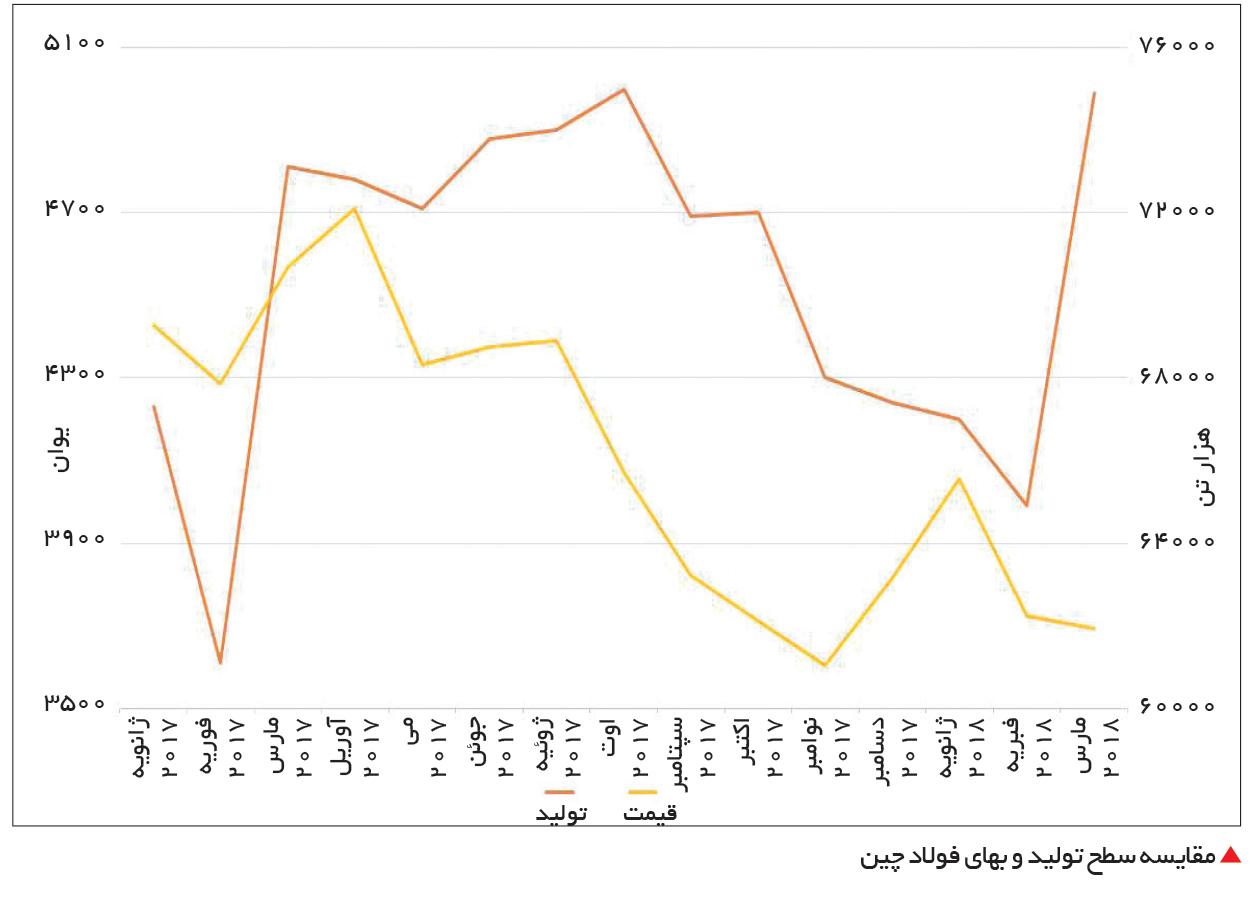 تجارت- فردا-  مقایسه سطح تولید و بهای فولاد چین