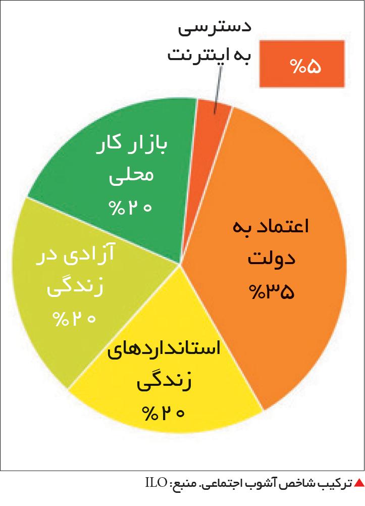 تجارت- فردا-  ترکیب شاخص آشوب اجتماعی. منبع: ILO