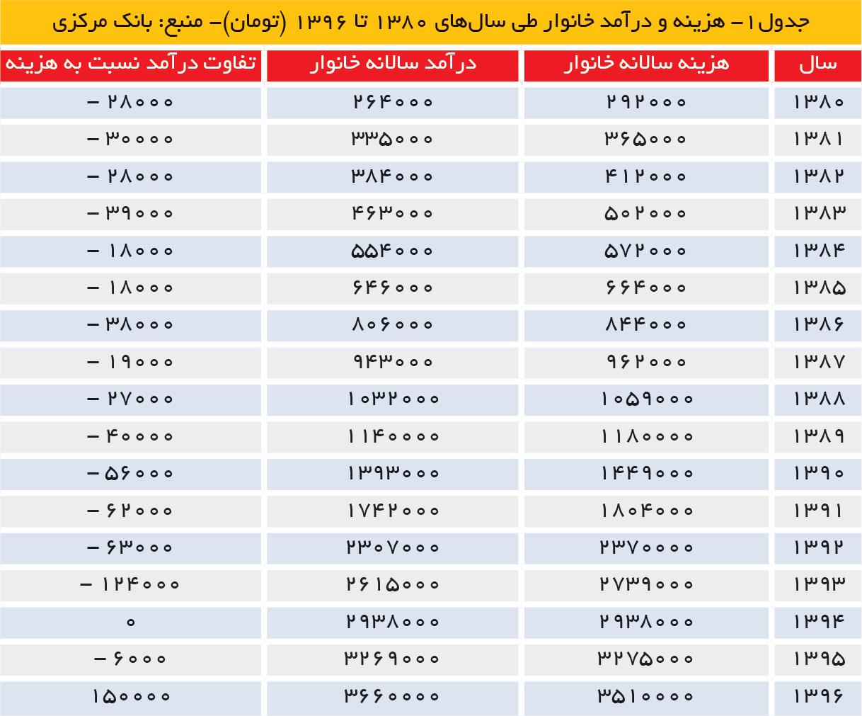 تجارت فردا- جدول1- هزینه و درآمد خانوار طی سالهای 1380 تا 1396 (تومان)- منبع: بانک مرکزی