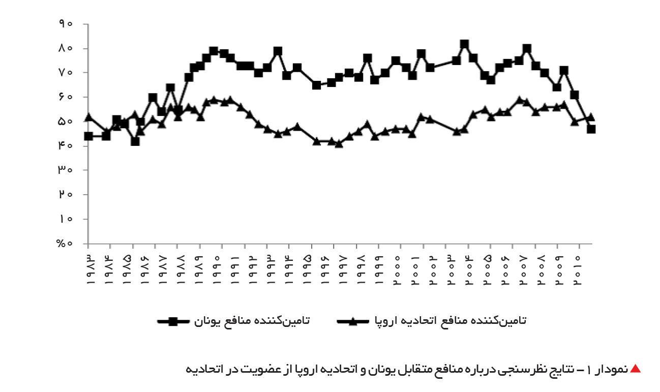 تجارت- فردا-  نمودار 1- نتایج نظرسنجی درباره منافع متقابل یونان و اتحادیه اروپا از عضویت در اتحادیه