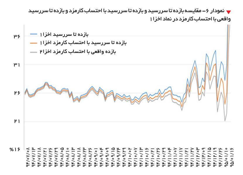 تجارت- فردا-   نمودار 6- مقایسه بازده تا سررسید و بازده تا سررسید با احتساب کارمزد و بازده تا سررسید واقعی با احتساب کارمزد در نماد اخزا 1