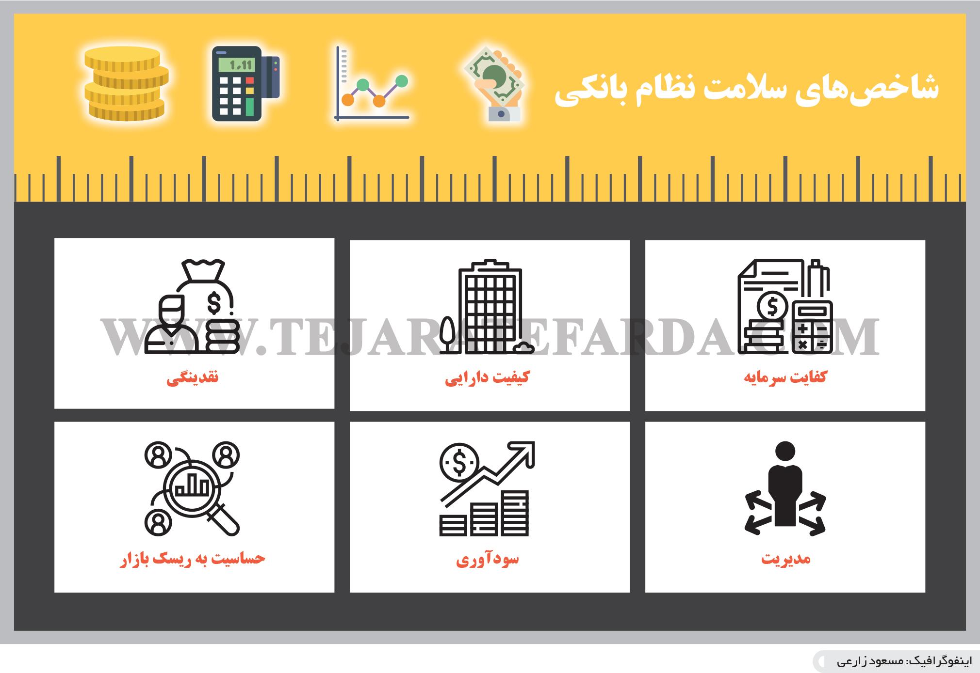 تجارت فردا- اینفوگرافیک- شاخصهای سلامت نظام بانکی