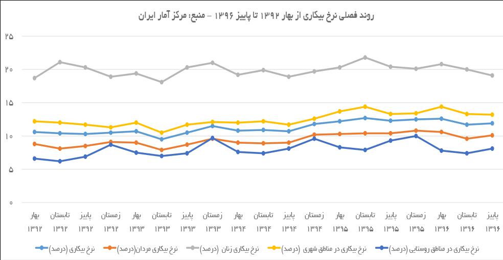 تجارت فردا- روند فصلی نرخ بیکاری از بهار 1392 تا پاییز 1396