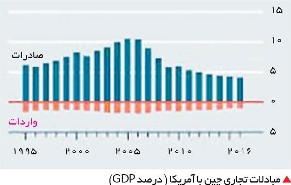 تجارت- فردا-  مبادلات تجاری چین با آمریکا ( درصد GDP)