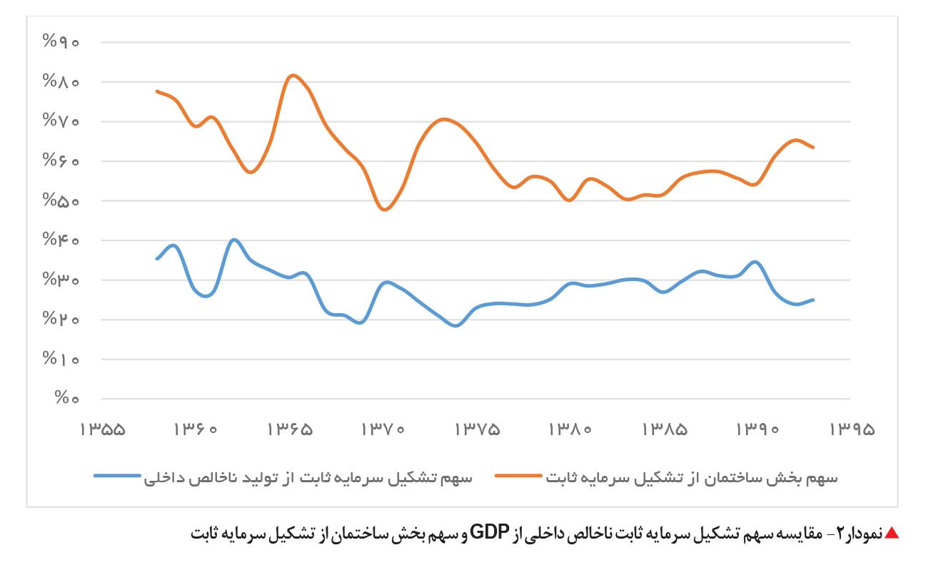 تجارت فردا-  مقایسه سهم تشکیل سرمایه ثابت ناخالص داخلی از GDP و سهم بخش ساختمان از تشکیل سرمایه ثابت