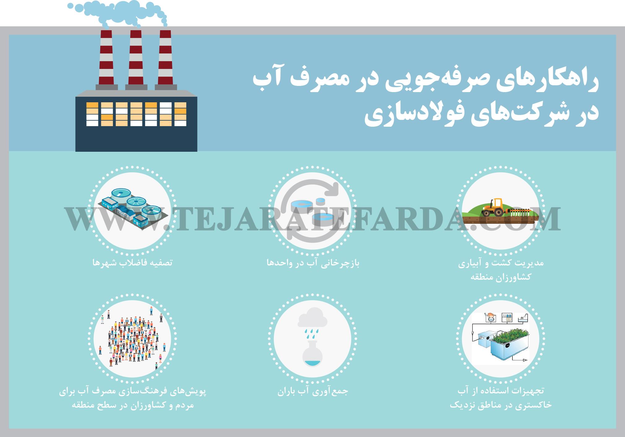 تجارت- فردا- راهکارهای صرفهجویی در مصرف آب در شرکتهای فولادسازی(اینفوگرافیک)