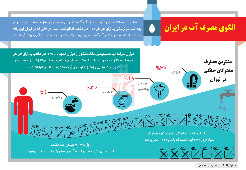 تجارت- فردا- الگوی مصرف آب در ایران(اینفوگرافیک)