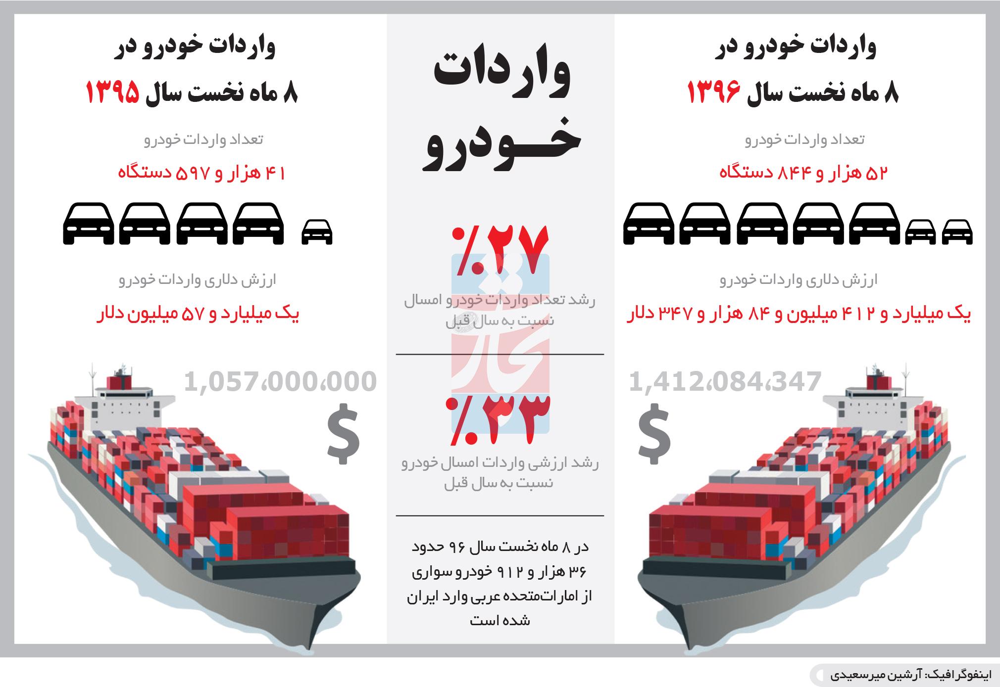 تجارت فردا- اینفوگرافیک- واردات خودرو