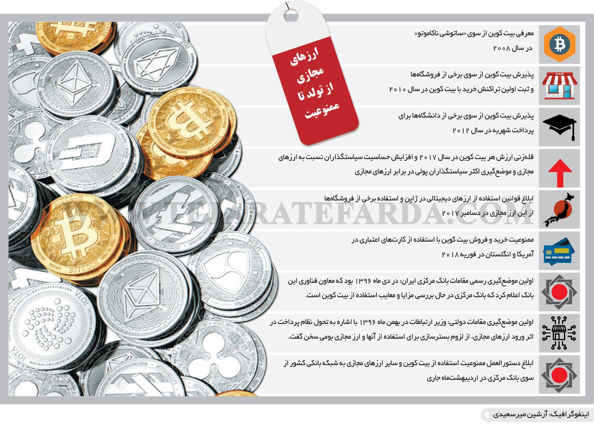 تجارت فردا- اینفوگرافیک- ارزهای مجازی از تولد تا ممنوعیت
