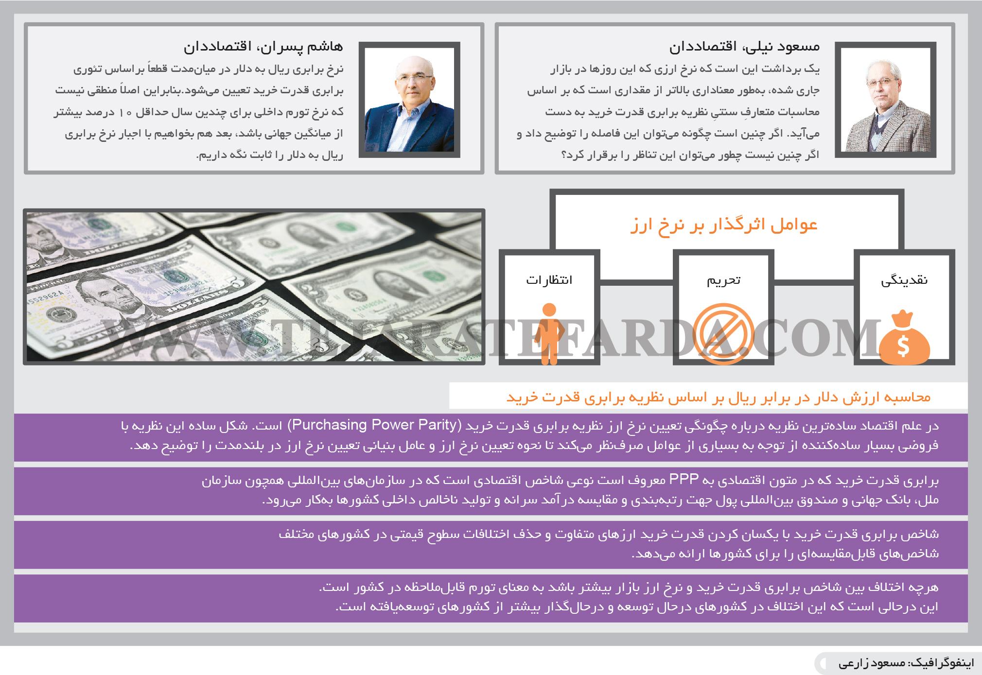 تجارت فردا- اینفوگرافیک- عوامل اثرگذار بر نرخ ارز