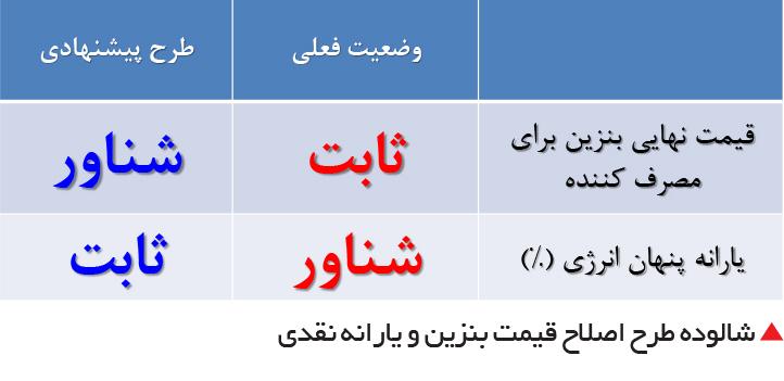 تجارت فردا-  شالوده طرح اصلاح قیمت بنزین و یارانه نقدی