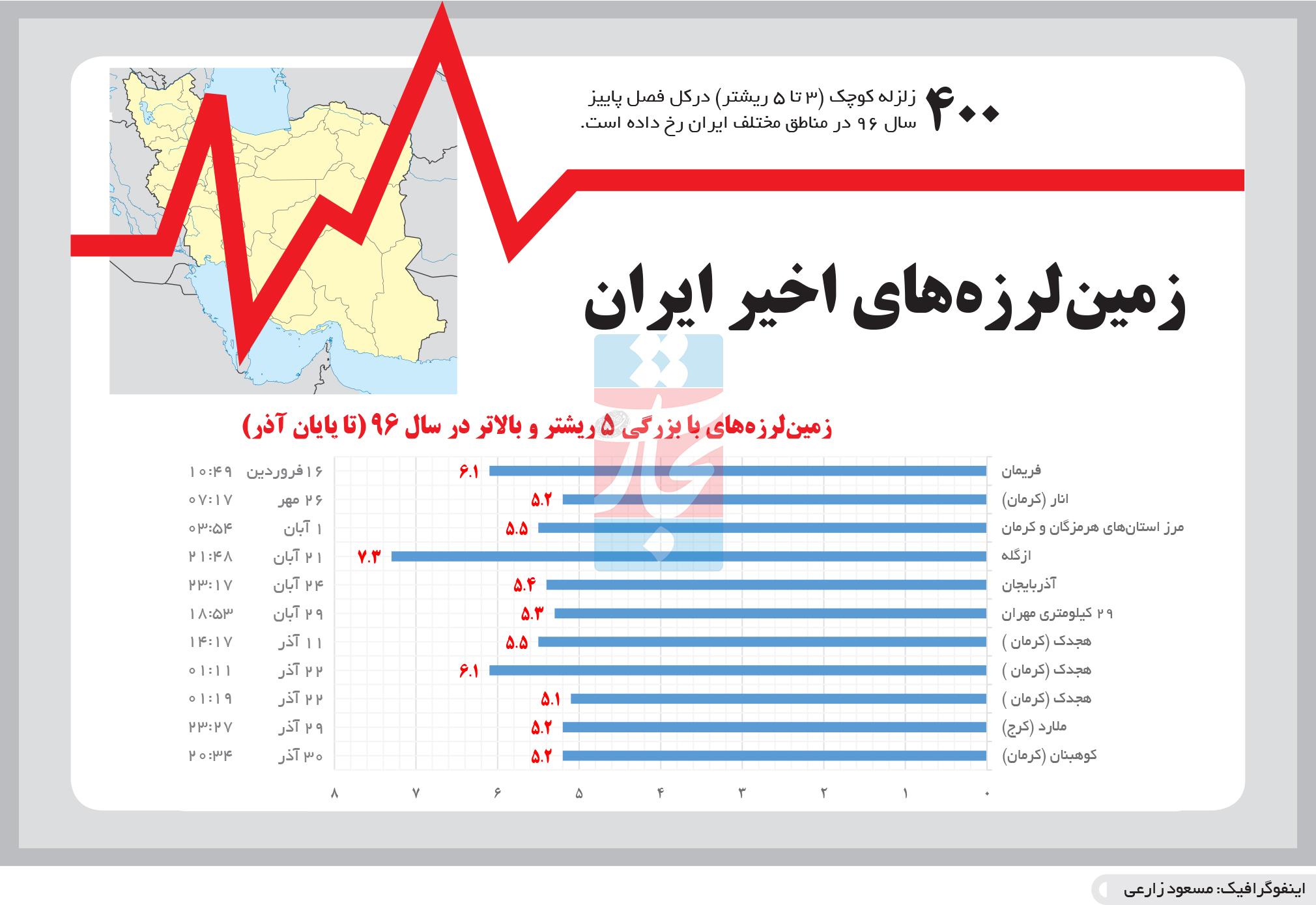 تجارت- فردا- زمینلرزههای اخیر ایران(اینفوگرافیک)