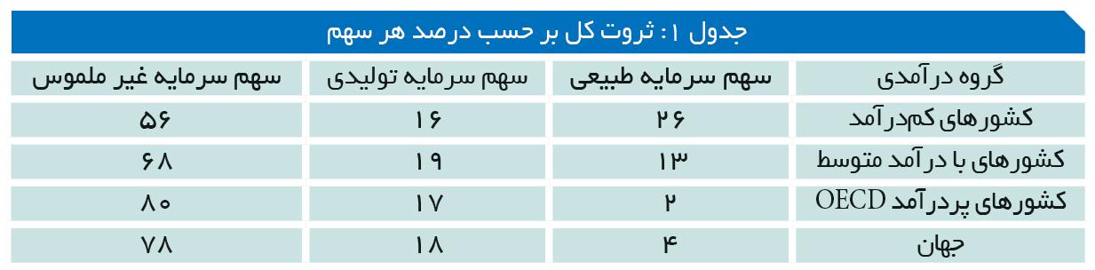 تجارت- فردا- جدول 1: ثروت کل بر حسب درصد هر سهم