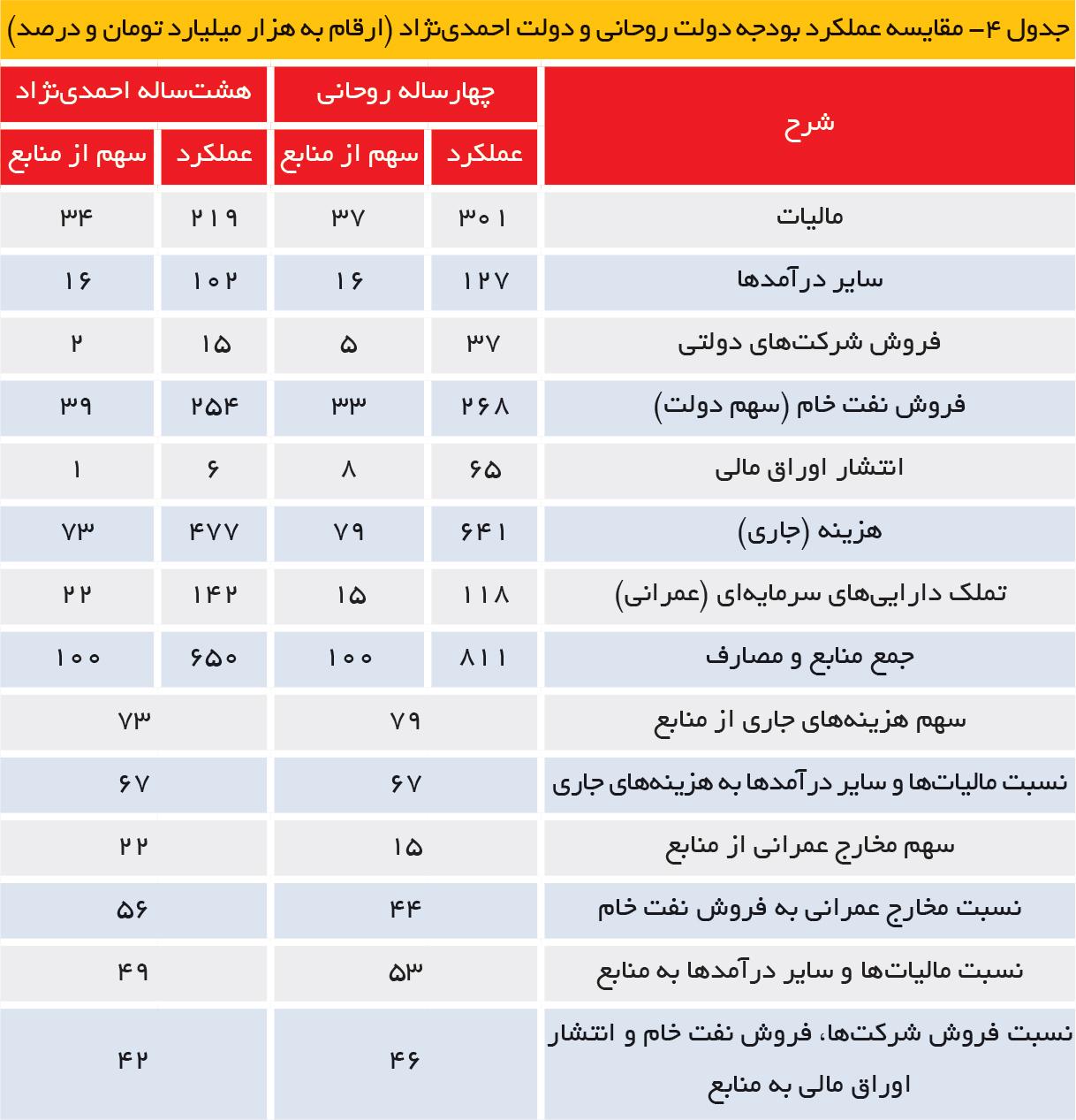 تجارت فردا- مقایسه عملکرد بودجه دولت روحانی و دولت حمدینژاد (ارقام به هزار میلیارد تومان و درصد)