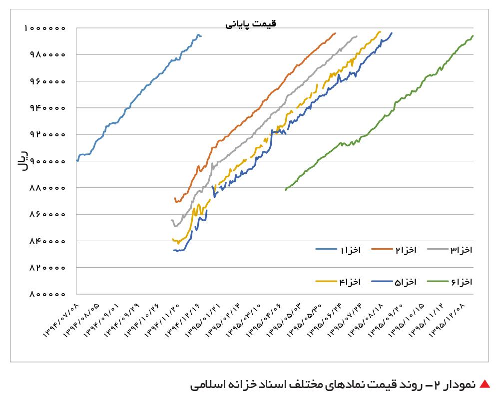 تجارت- فردا-   نمودار 2- روند قیمت نمادهای مختلف اسناد خزانه اسلامی