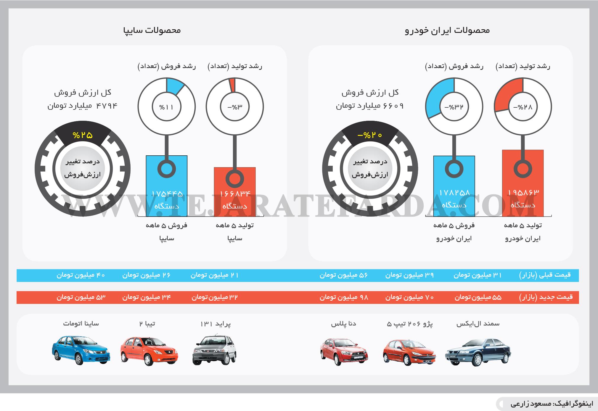 تجارت- فردا- ایران خودرو و سایپا(اینفوگرافیک)