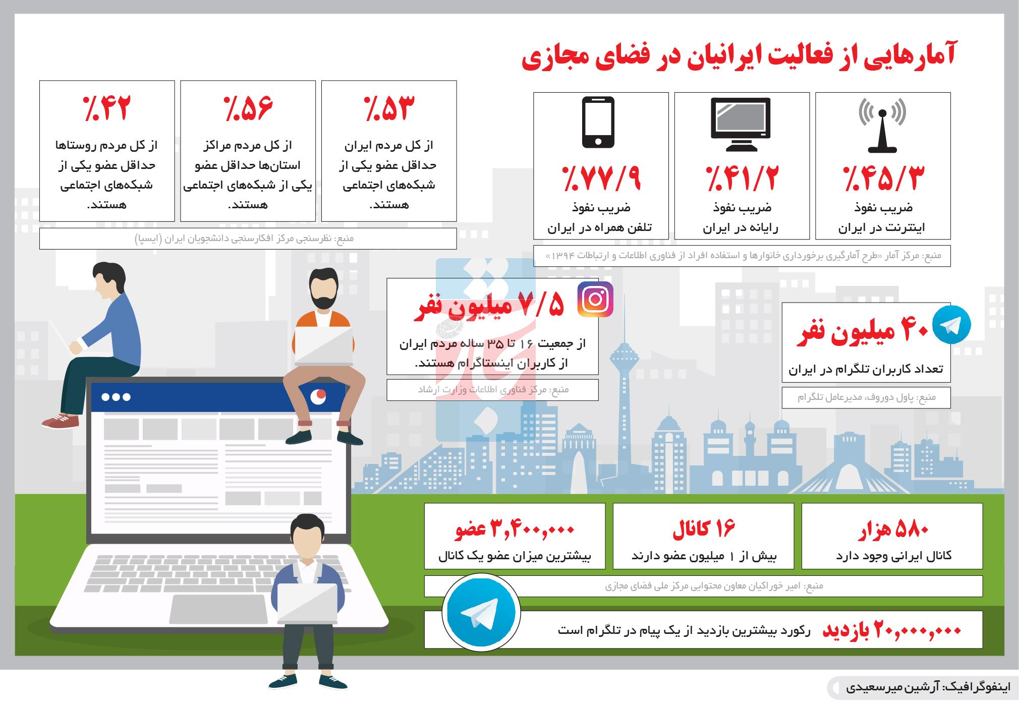 تجارت- فردا- آمارهایی از فعالیت ایرانیان در فضای مجازی(اینفوگرافیک)