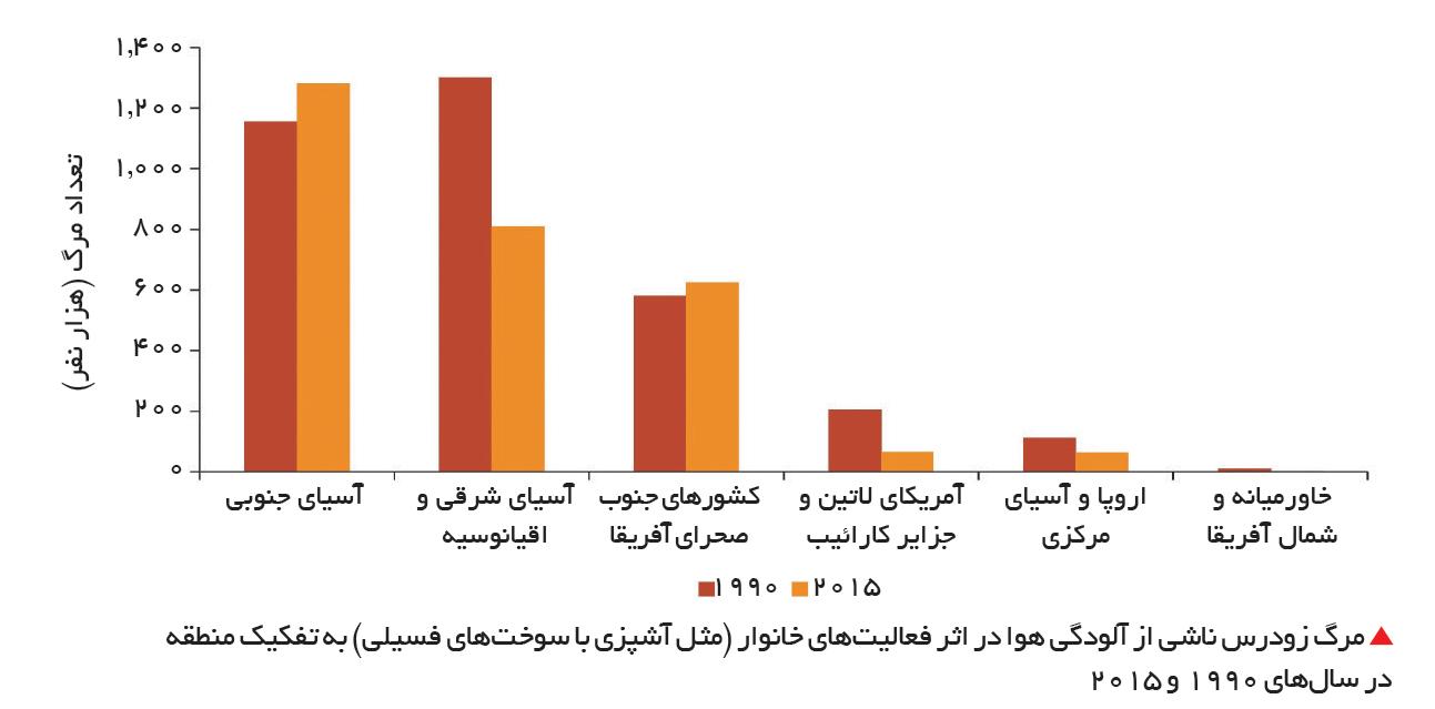 تجارت- فردا-  مرگ زودرس ناشی از آلودگی هوا در اثر فعالیتهای خانوار (مثل آشپزی با سوختهای فسیلی) به تفکیک منطقه در سالهای 1990 و 2015