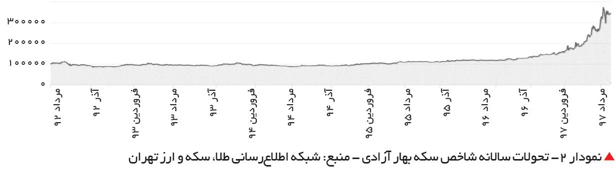 تجارت فردا-  نمودار 2- تحولات سالانه شاخص سکه بهار آزادی - منبع: شبکه اطلاعرسانی طلا، سکه و ارز تهران