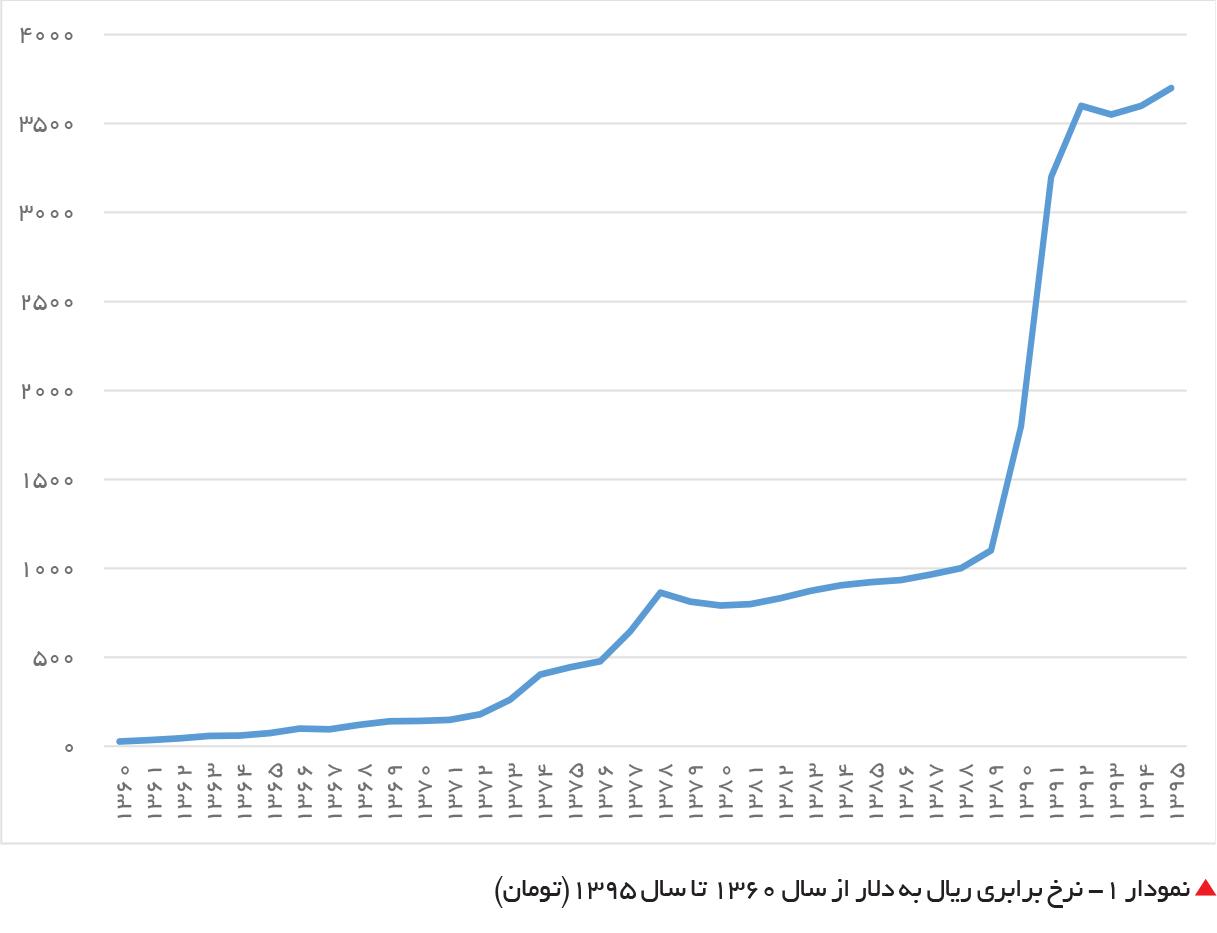 تجارت- فردا- نمودار 1- نرخ برابری ریال به دلار از سال 1360 تا سال 1395(تومان)