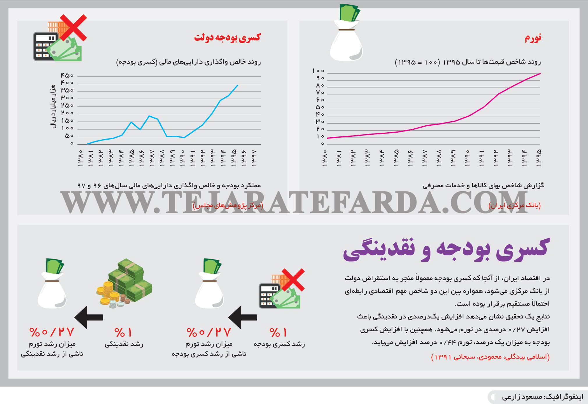 تجارت- فردا- کسری بودجه و نقدینگی(اینفوگرافیک)