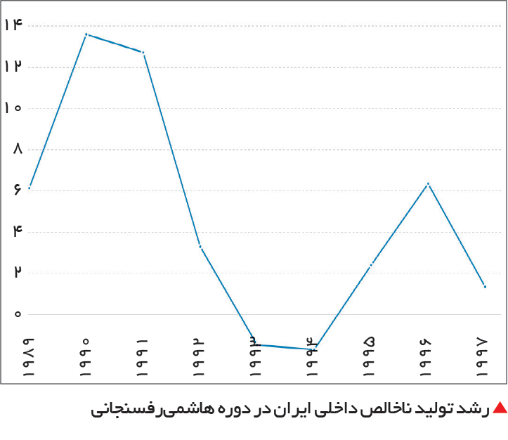 تجارت- فردا-  رشد تولید ناخالص داخلی ایران در دوره هاشمیرفسنجانی