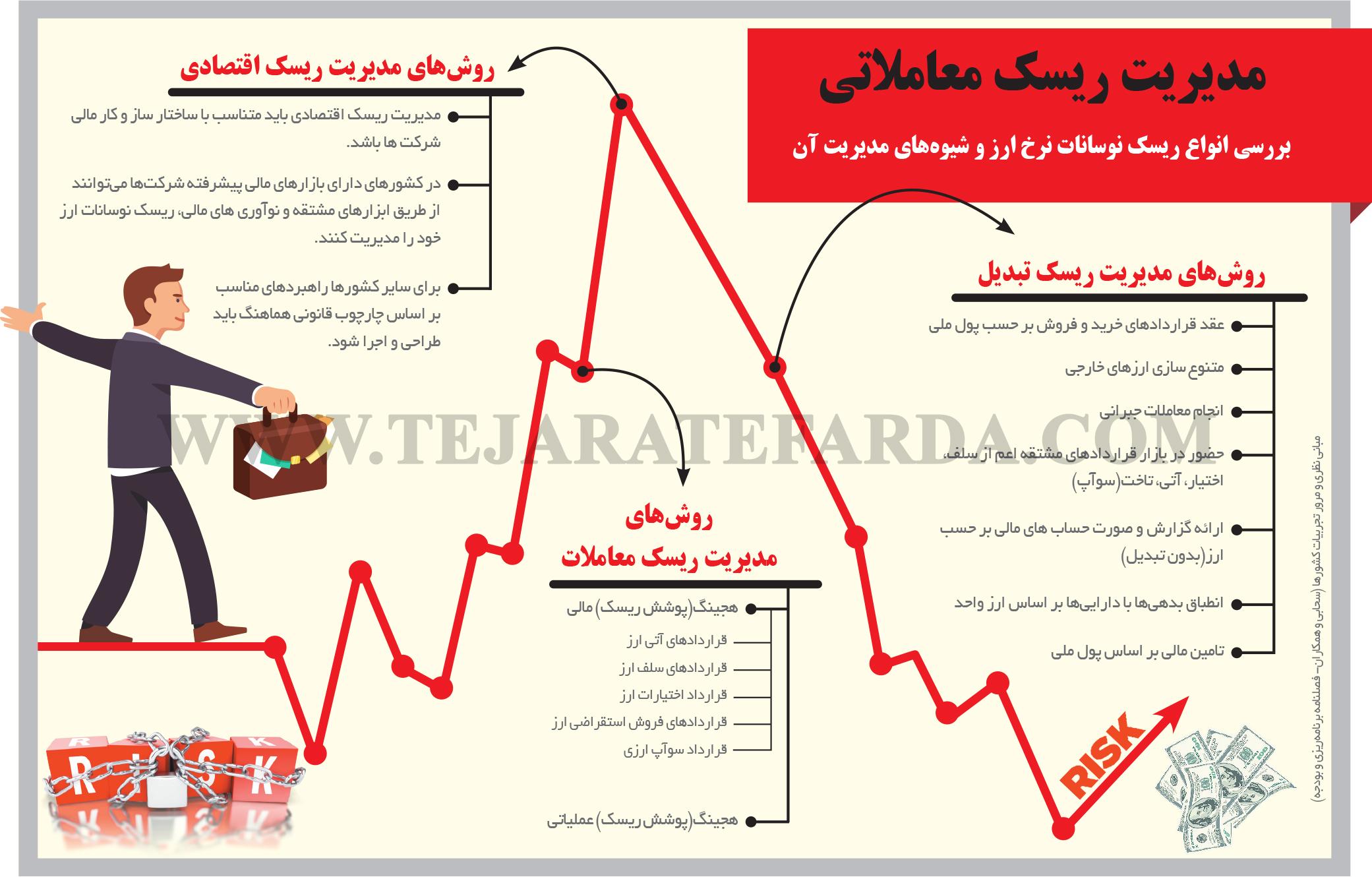تجارت فردا- اینفوگرافیک- مدیریت ریسک معاملاتی