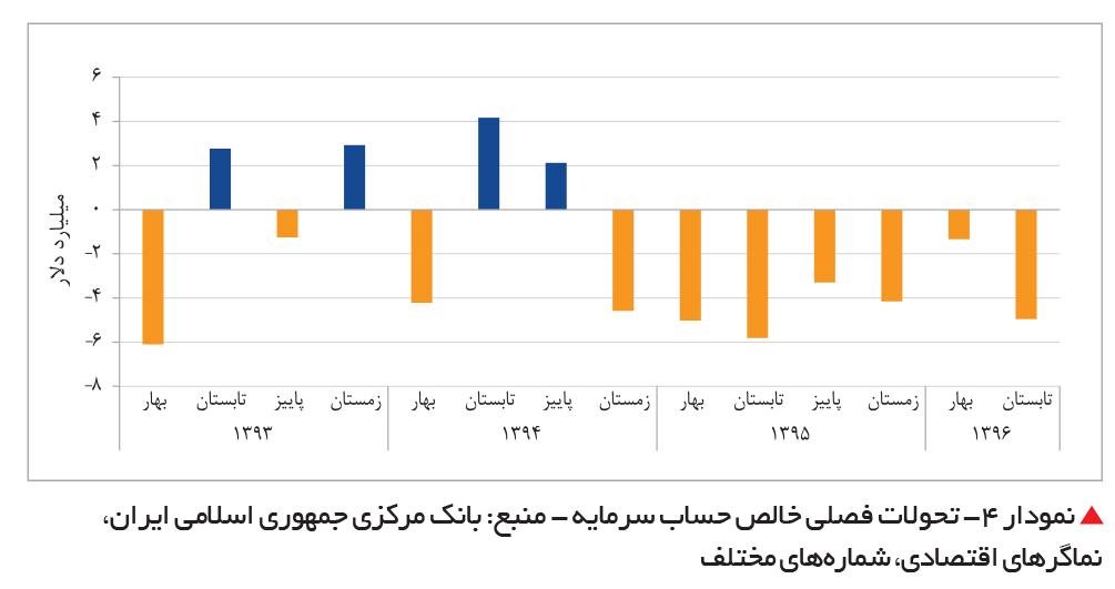 تجارت فردا-  نمودار 4- تحولات فصلی خالص حساب سرمایه - منبع: بانک مرکزی جمهوری اسلامی ایران، نماگرهای اقتصادی، شمارههای مختلف