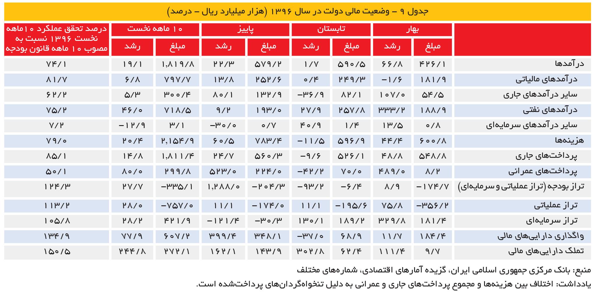 تجارت فردا- جدول 9 - وضعیت مالی دولت در سال 1396 (هزار میلیارد ریال - درصد)