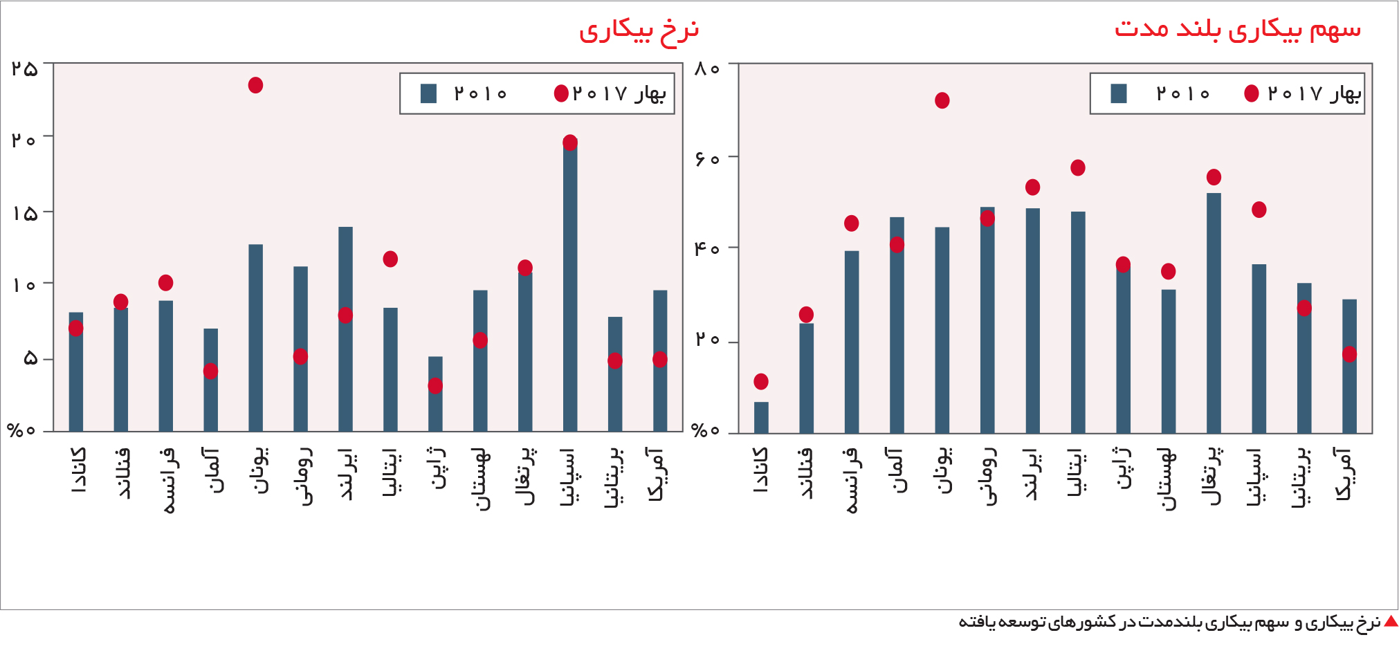 تجارت- فردا- نرخ ییکاری و سهم بیکاری بلندمدت در کشورهای توسعه یافته