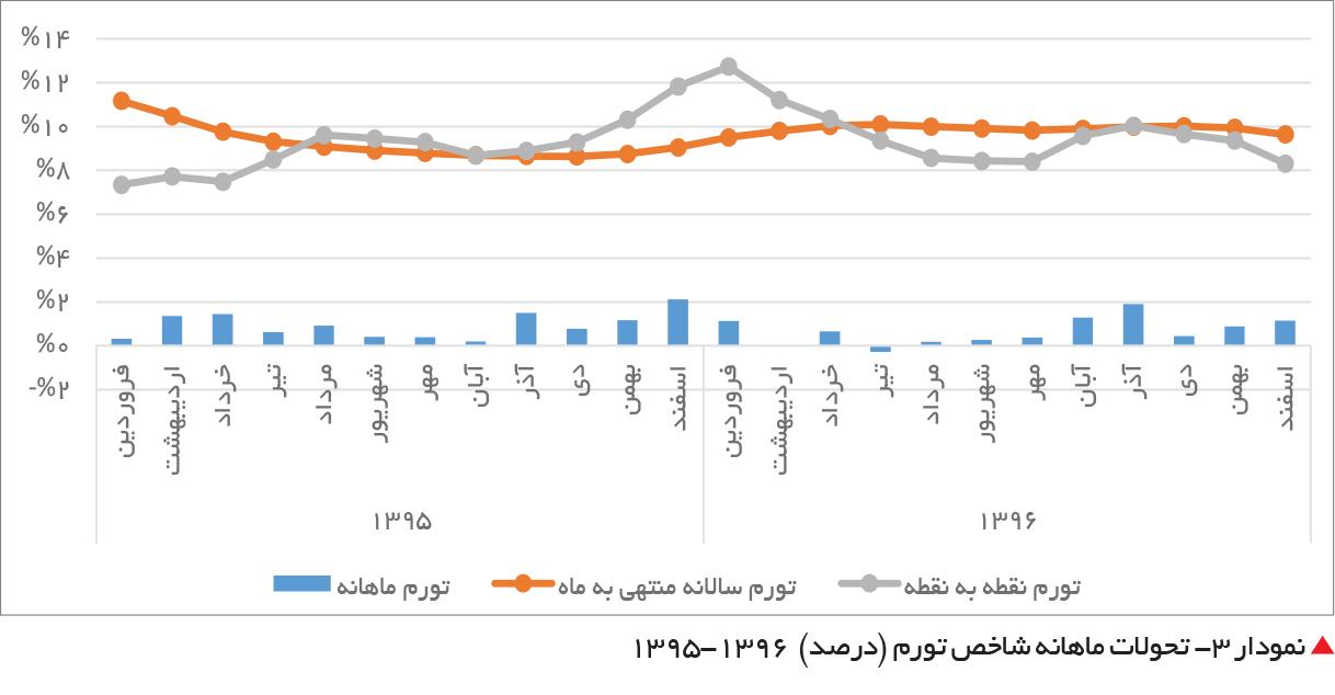 تجارت فردا-  نمودار 3- تحولات ماهانه شاخص تورم (درصد)  1396-1395