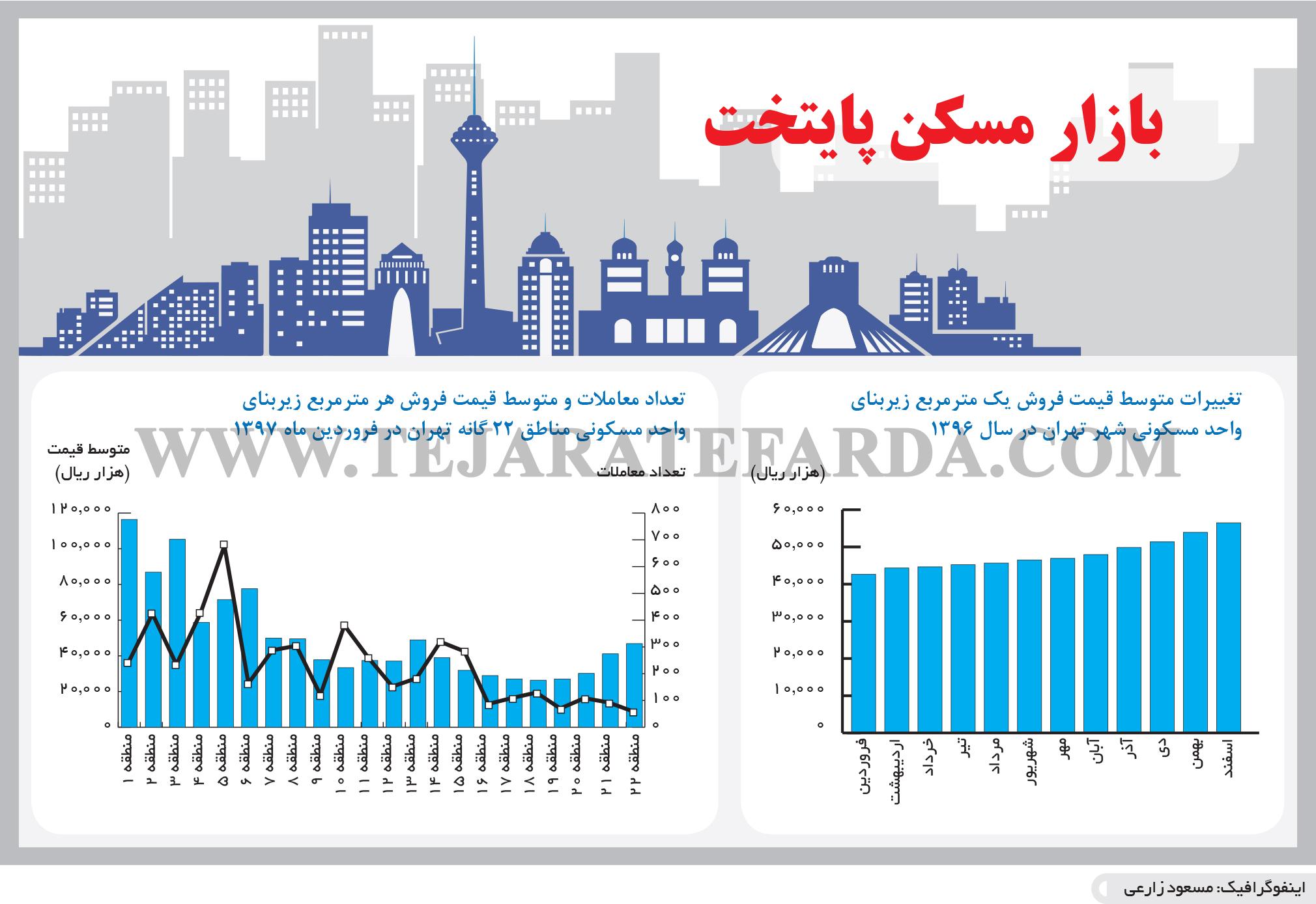 تجارت- فردا- بازار مسکن پایتخت(اینفوگرافیک)