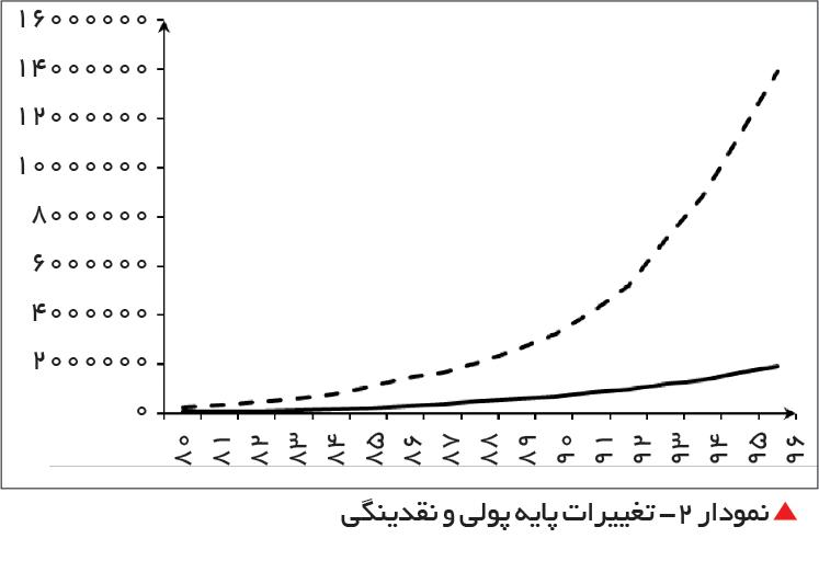 تجارت فردا-   نمودار 3 -  تغییرات ضریب فزاینده پولی