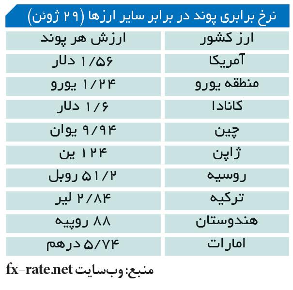 تجارت- فردا- نرخ برابری پوند در برابر سایر ارزها (29 ژوئن)