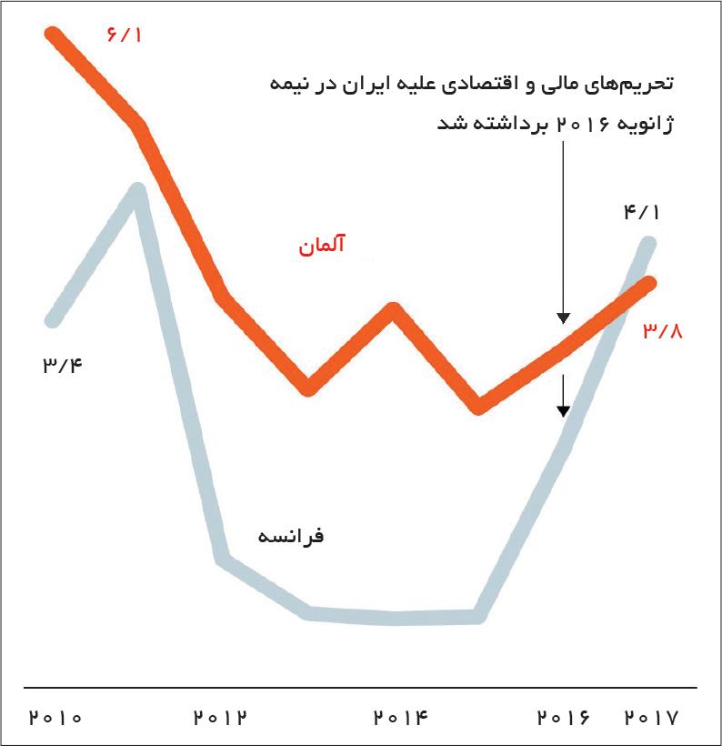 تجارت- فردا- بحران ایران 1