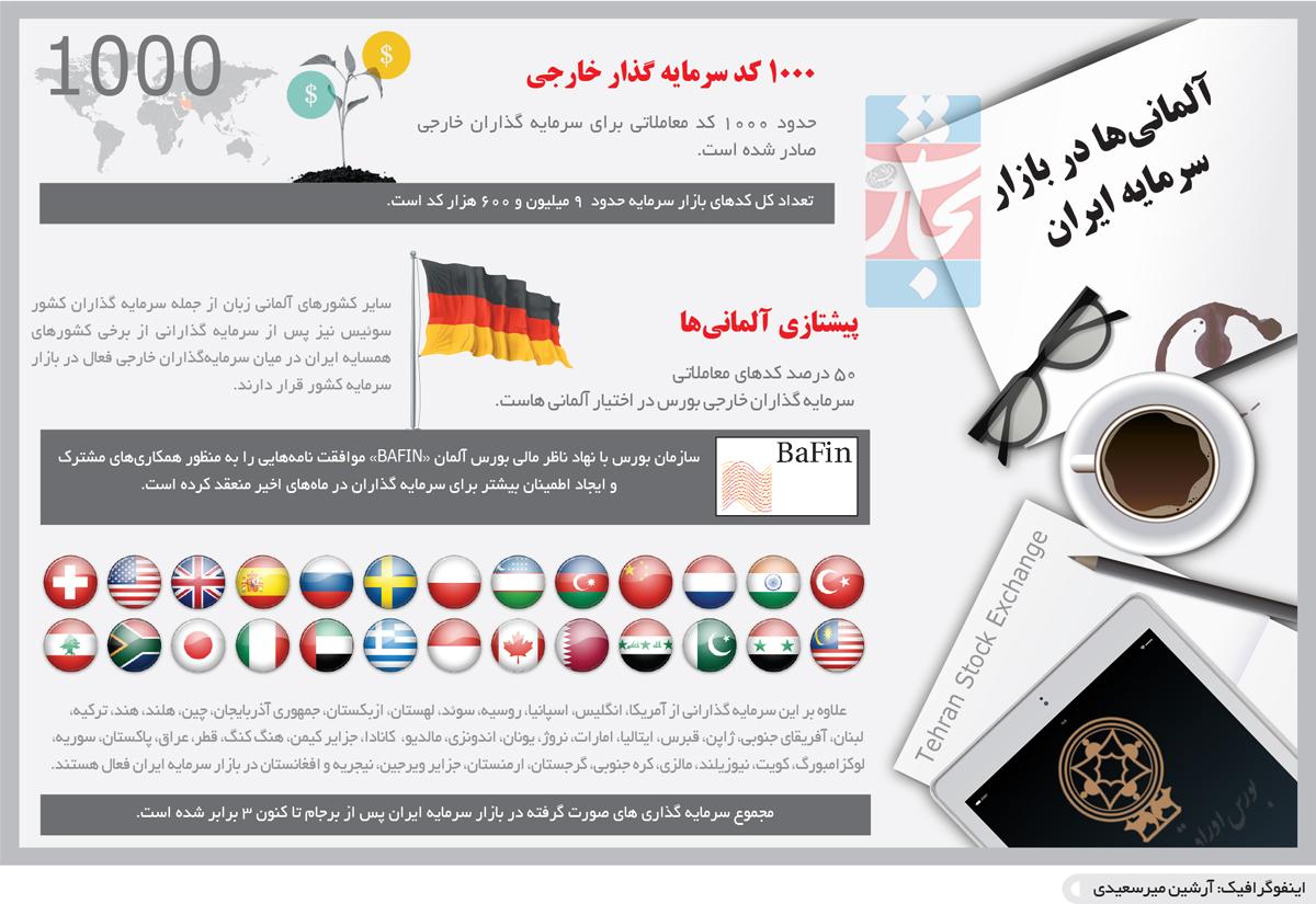 تجارت فردا- اینفوگرافیک- آلمانیها در بازار سرمایه ایران