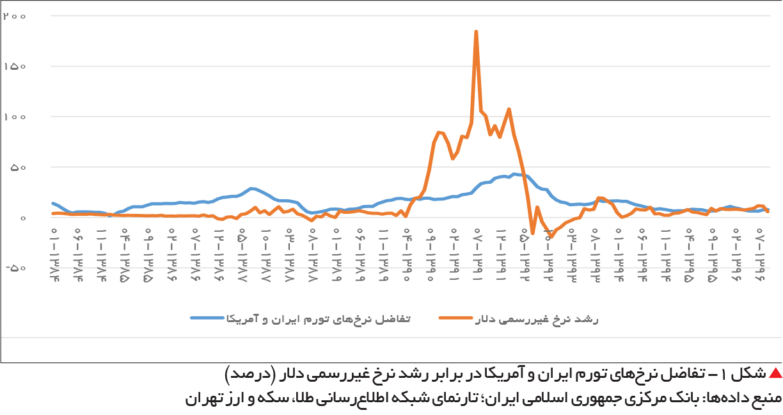 تجارت فردا-  شکل ۱- تفاضل نرخهای تورم ایران و آمریکا در برابر رشد نرخ غیررسمی دلار (درصد)