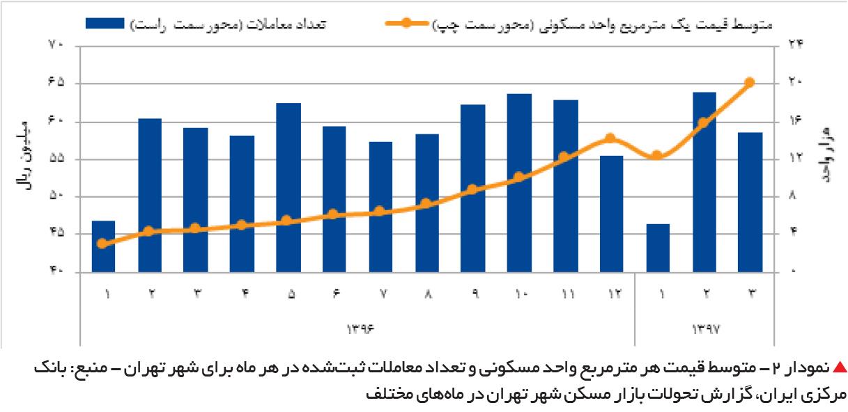 تجارت فردا-  نمودار 2- متوسط قیمت هر مترمربع واحد مسکونی و تعداد معاملات ثبتشده در هر ماه برای شهر تهران - منبع: بانک مرکزی ایران، گزارش تحولات بازار مسکن شهر تهران در ماههای مختلف