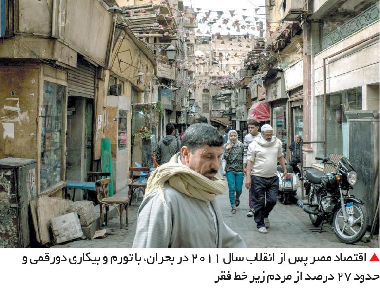 تجارت- فردا-  اقتصاد مصر پس از انقلاب سال 2011 در بحران، با تورم و بیکاری دورقمی و حدود 27 درصد از مردم زیر خط فقر